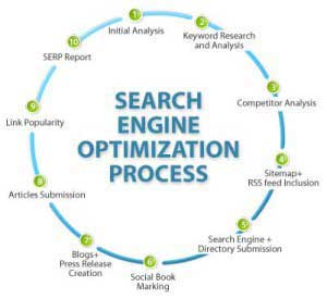 Search Engine Optimization (SEO) circle
